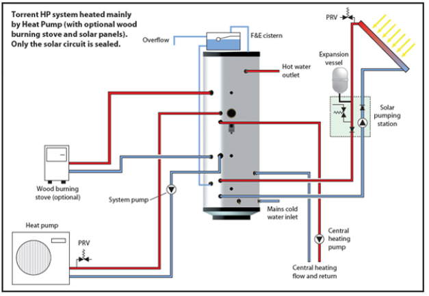 typical furnace wiring diagram with Heat Pumps Diagram on Navien Boiler Piping Diagrams besides Aquastats additionally Oil Burner Pump also Heat Pump Primer furthermore Miller Oil Furnace Wiring Diagram Wiring Diagrams.